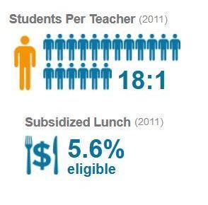 Lambert High School Suwanee 2011 Data